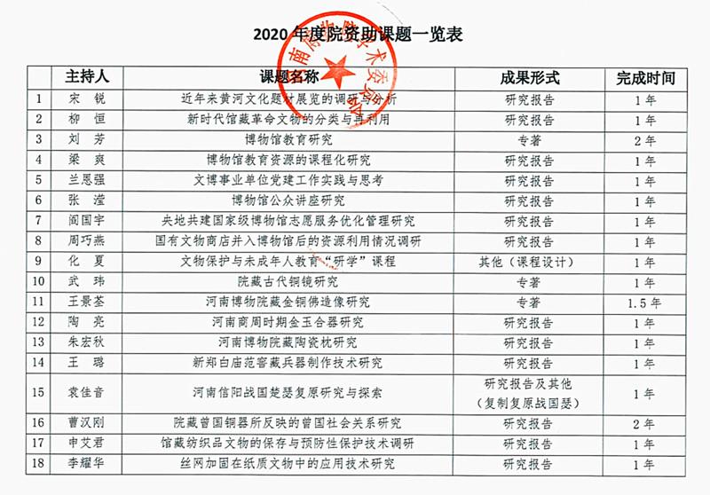 2020年河南博物院学术委员会资助课题一览表