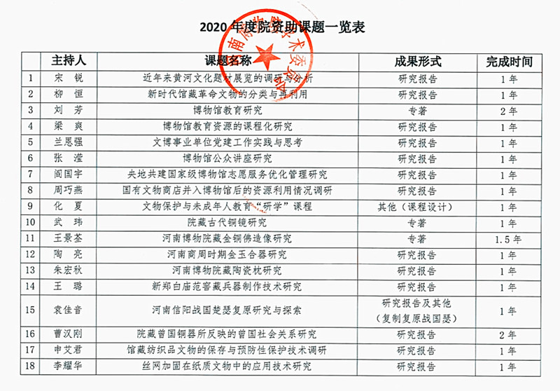 List of projects supported by the Henan Museum in 2020