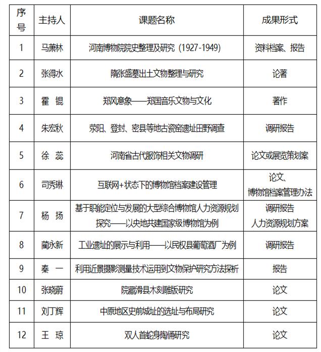2019年河南博物院学术委员会资助课题(项目)一览表