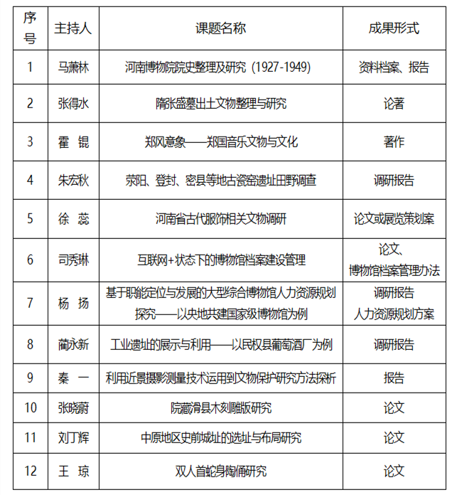 List of projects supported by the Henan Museum in 2019