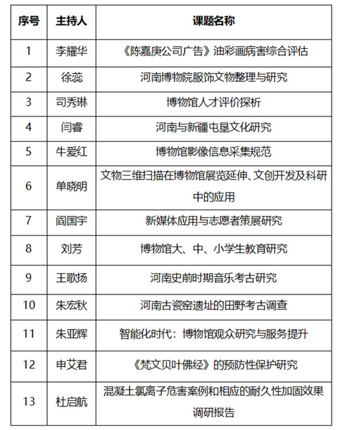 2018年河南博物院资助科研课题明细表