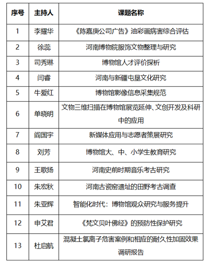 List of research projects funded by the Henan Museum in 2018
