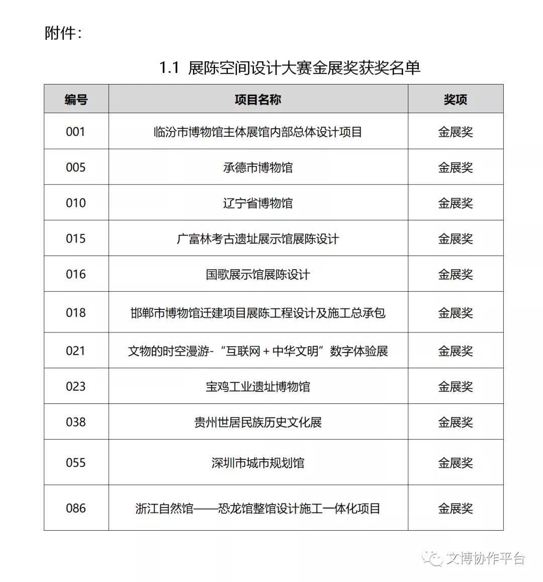 首届中国展览艺术与展示技术创意大赛终评结果公告